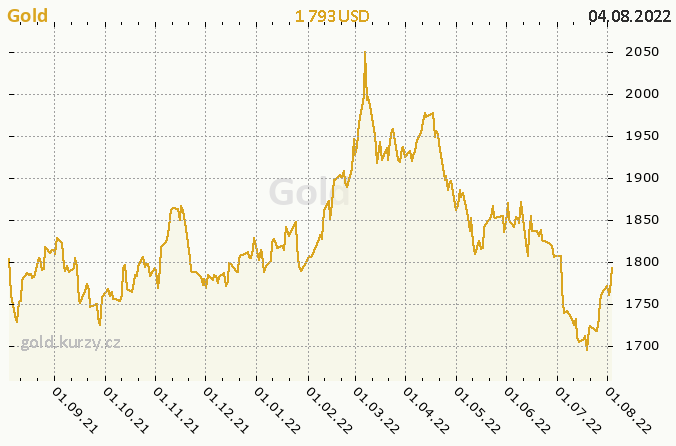 Gold - the annual chart in USD