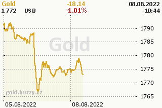 Gold price development chart