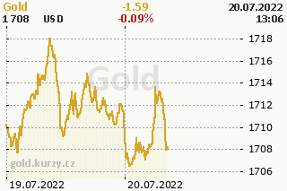 Gold price development chart