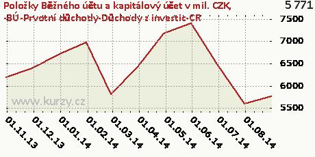 -BÚ-Prvotní důchody-Důchody z investic-CR,Položky Běžného účtu a kapitálový účet v mil. CZK