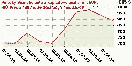 -BÚ-Prvotní důchody-Důchody z investic-CR,Položky Běžného účtu a kapitálový účet v mil. EUR