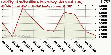 -BÚ-Prvotní důchody-Důchody z investic-DB,Položky Běžného účtu a kapitálový účet v mil. EUR