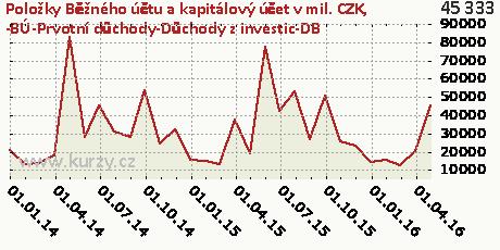 -BÚ-Prvotní důchody-Důchody z investic-DB,Položky Běžného účtu a kapitálový účet v mil. CZK