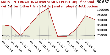 - financial derivatives (other than reserves) and employee stock options,SDDS - INTERNATIONAL INVESTMENT POSITION