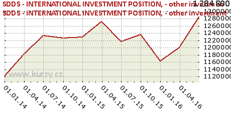 - other investment,SDDS - INTERNATIONAL INVESTMENT POSITION