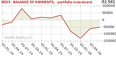 - portfolio investment,SDDS - BALANCE OF PAYMENTS