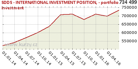 - portfolio investment,SDDS - INTERNATIONAL INVESTMENT POSITION