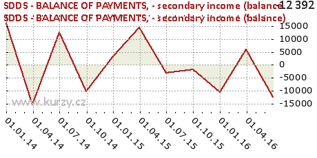 - secondary income (balance),SDDS - BALANCE OF PAYMENTS