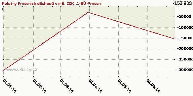 .1-BÚ-Prvotní důchody-Důchody z investic-Důchody z přímých investice-NET - Graf