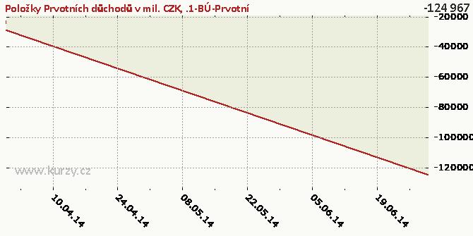 .1-BÚ-Prvotní důchody-Důchody z investic-Důchody z přímých investice-NET - Graf rozdílový