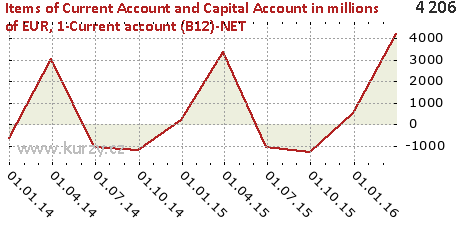 1-Current account (B12)-NET,Items of Current Account and Capital Account in millions of EUR