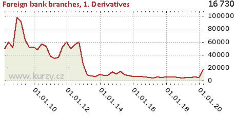 1. Derivatives,Foreign bank branches