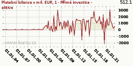 1-FÚ-Přímé investice (FD)-A,Platební bilance v mil. EUR
