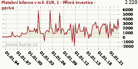 1-FÚ-Přímé investice (FD)-P,Platební bilance v mil. EUR