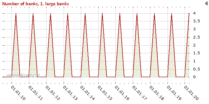 1. large banks - Difference chart