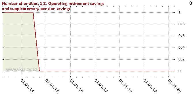 1.2. Operating retirement savings and supplementary pension savings - Chart