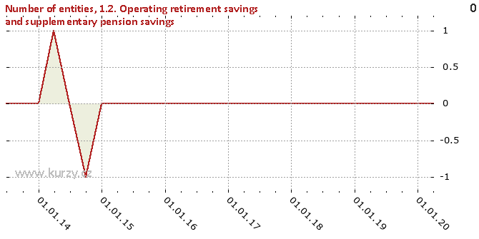 1.2. Operating retirement savings and supplementary pension savings - Difference chart
