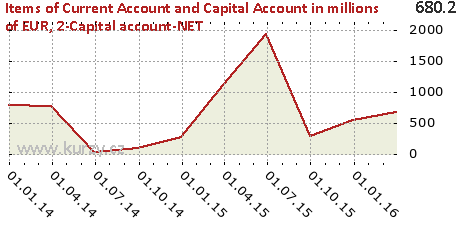 2-Capital account-NET,Items of Current Account and Capital Account in millions of EUR