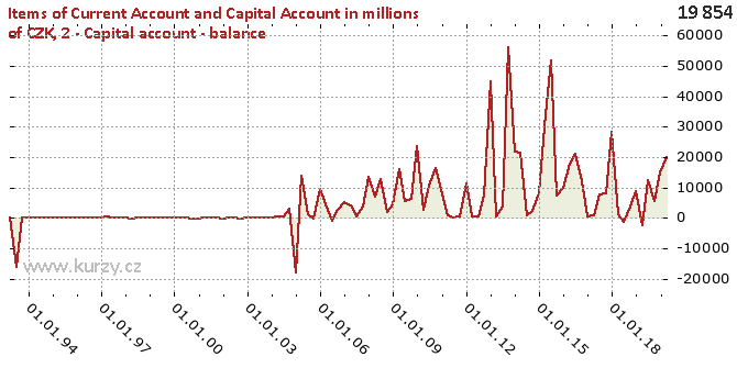 2-Capital account-NET - Chart