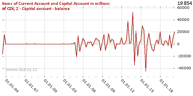 2-Capital account-NET - Difference chart