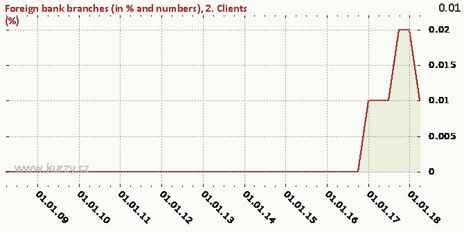 2. Clients (%) - Chart