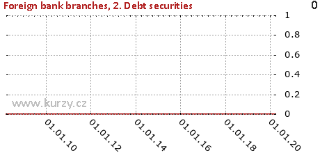2. Debt securities,Foreign bank branches