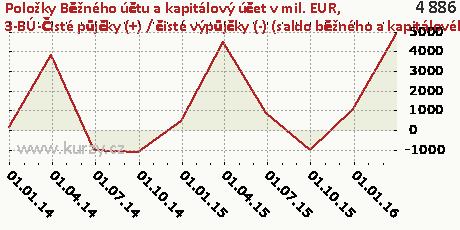 3-BÚ-Čisté půjčky (+) / čisté výpůjčky (-) (saldo běžného a kapitálového účtu) (B9)-NET,Položky Běžného účtu a kapitálový účet v mil. EUR