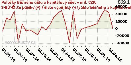 3-BÚ-Čisté půjčky (+) / čisté výpůjčky (-) (saldo běžného a kapitálového účtu) (B9)-NET,Položky Běžného účtu a kapitálový účet v mil. CZK