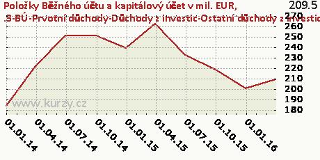 .3-BÚ-Prvotní důchody-Důchody z investic-Ostatní důchody z investic-CR,Položky Běžného účtu a kapitálový účet v mil. EUR