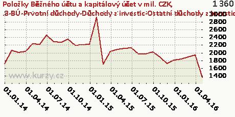 .3-BÚ-Prvotní důchody-Důchody z investic-Ostatní důchody z investic-CR,Položky Běžného účtu a kapitálový účet v mil. CZK