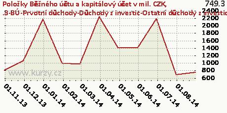 .3-BÚ-Prvotní důchody-Důchody z investic-Ostatní důchody z investic-DB,Položky Běžného účtu a kapitálový účet v mil. CZK