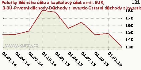 .3-BÚ-Prvotní důchody-Důchody z investic-Ostatní důchody z investic-DB,Položky Běžného účtu a kapitálový účet v mil. EUR