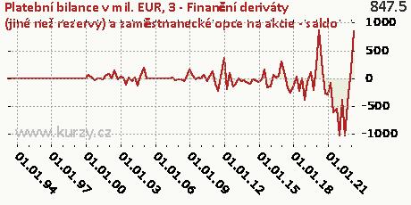 3-FÚ-Finanční deriváty (jiné než rezervy) a zaměstnanecké opce na akcie (F7F)-NET,Platební bilance v mil. EUR