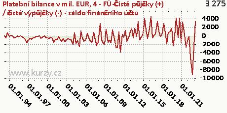 4-FÚ-Čisté půjčky (+) / čisté výpůjčky (-) (saldo finančního účtu) (B9)-NET,Platební bilance v mil. EUR