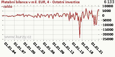 4-FÚ-Ostatní investice (FO)-NET,Platební bilance v mil. EUR