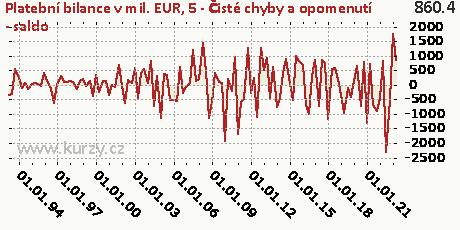 5-Čisté chyby a opomenutí-NET,Platební bilance v mil. EUR