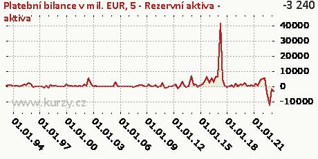 5-FÚ-Rezervní aktiva (FR)-A,Platební bilance v mil. EUR
