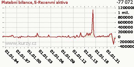 5-Rezervní aktiva,Platební bilance