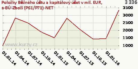 a-BÚ-Zboží (P61/P71)-NET,Položky Běžného účtu a kapitálový účet v mil. EUR