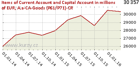 A.a-CA-Goods (P61/P71)-CR,Items of Current Account and Capital Account in millions of EUR
