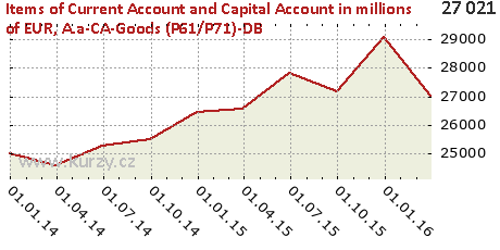 A.a-CA-Goods (P61/P71)-DB,Items of Current Account and Capital Account in millions of EUR