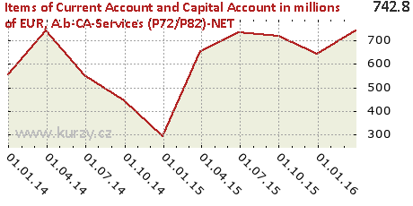 A.b-CA-Services (P72/P82)-NET,Items of Current Account and Capital Account in millions of EUR