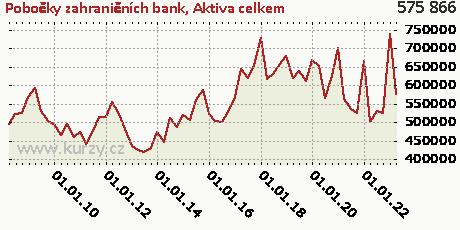 Aktiva celkem,Pobočky zahraničních bank