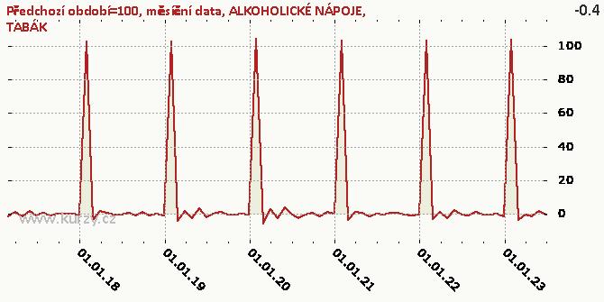 ALKOHOLICKÉ NÁPOJE, TABÁK - Graf rozdílový