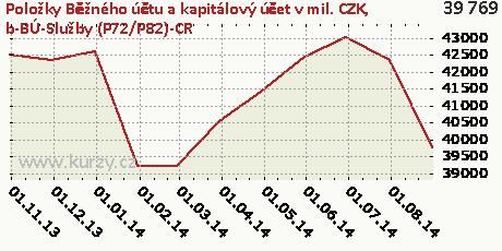 b-BÚ-Služby (P72/P82)-CR,Položky Běžného účtu a kapitálový účet v mil. CZK