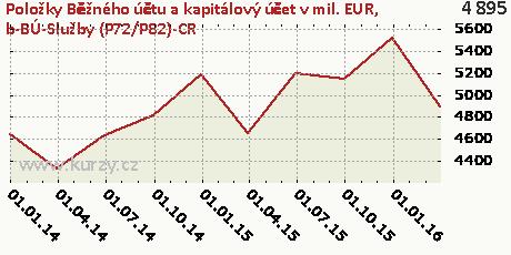 b-BÚ-Služby (P72/P82)-CR,Položky Běžného účtu a kapitálový účet v mil. EUR