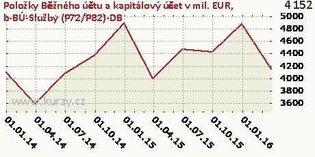 b-BÚ-Služby (P72/P82)-DB,Položky Běžného účtu a kapitálový účet v mil. EUR