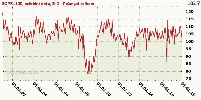 B-D - Průmysl celkem - Graf