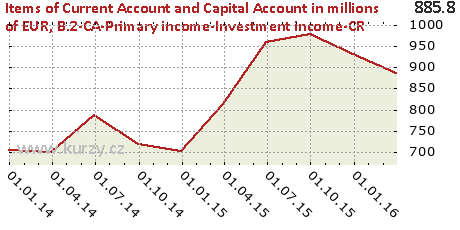 B.2-CA-Primary income-Investment income-CR,Items of Current Account and Capital Account in millions of EUR