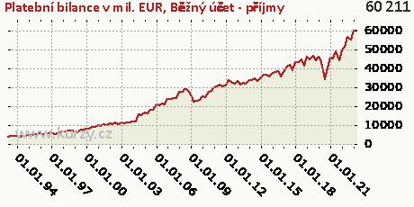 Běžný účet (B12)-CR,Platební bilance v mil. EUR